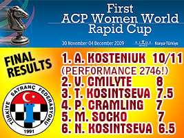 Kosteniuk wins the ACP Rapid Cup